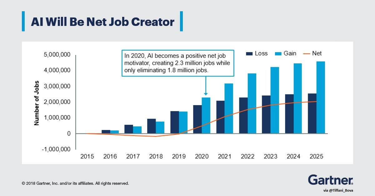 test Twitter Media - By 2020, #AI will create 2.3 million jobs while only eliminating 1.8 million. @Gartner_inc [#FutureofWork #ArtificialIntelligence #Jobs] https://t.co/BsU6c91E8t