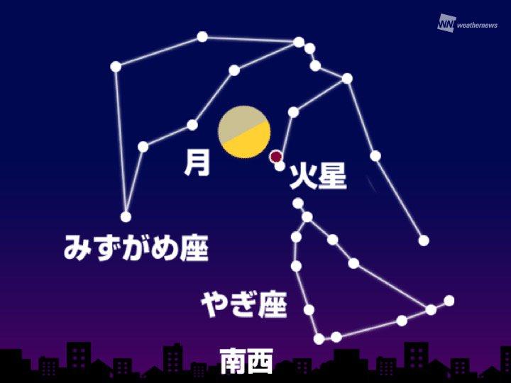 test ツイッターメディア - 【今夜、夕方に月と火星が接近】 今日16日(金)の夕方~深夜にかけて、南から南西の空で上弦過ぎの月と火星が接近して見えます。気になる天気は? https://t.co/6pqs1YRtCb https://t.co/6yOjs19tsY