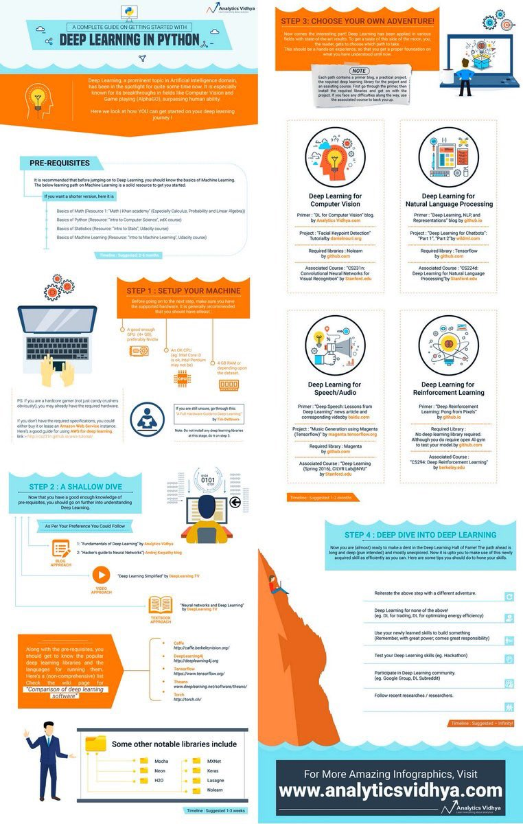 test Twitter Media - A Complete Guide to Getting Started with #DeepLearning in #Python [#Infographic] https://t.co/fuZdfWCGke by @AnalyticsVidhya  #AI #MachineLearning #BigData #DataScience #NeuralNetworks #Algorithms #Coding #DataScientists  HT @SamitRng https://t.co/DuvOoz80bE