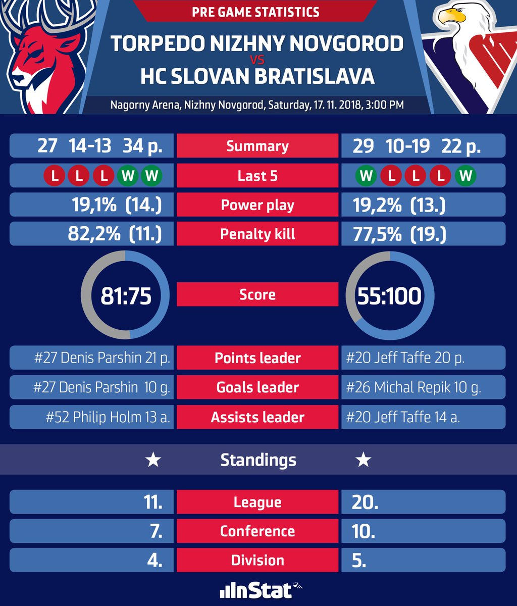 Pregame stats and match up info ⁦@torpedonn⁩ vs #hcslovan. Face off time today 3:00 pm CET @khl #vernislovanu https://t.co/AbGLx16YOD