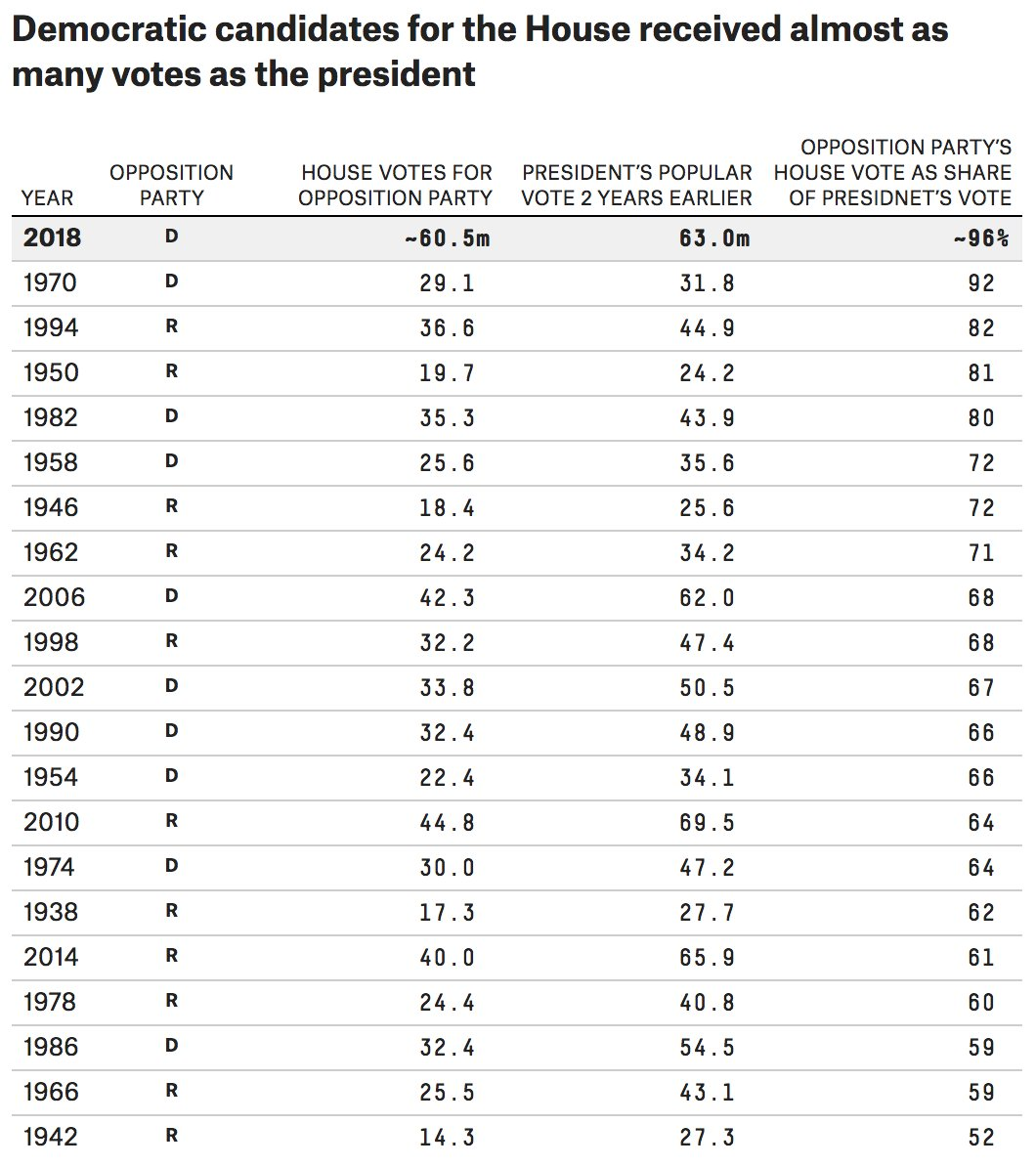 There's not any precedent for an opposition party coming this close to matching the president's vote total from 2 years earlier. The closest to an exception was when Democratic House candidates in 1970 got 92% of Nixon's vote total from 1968. https://t.co/NOTLQnYI9z