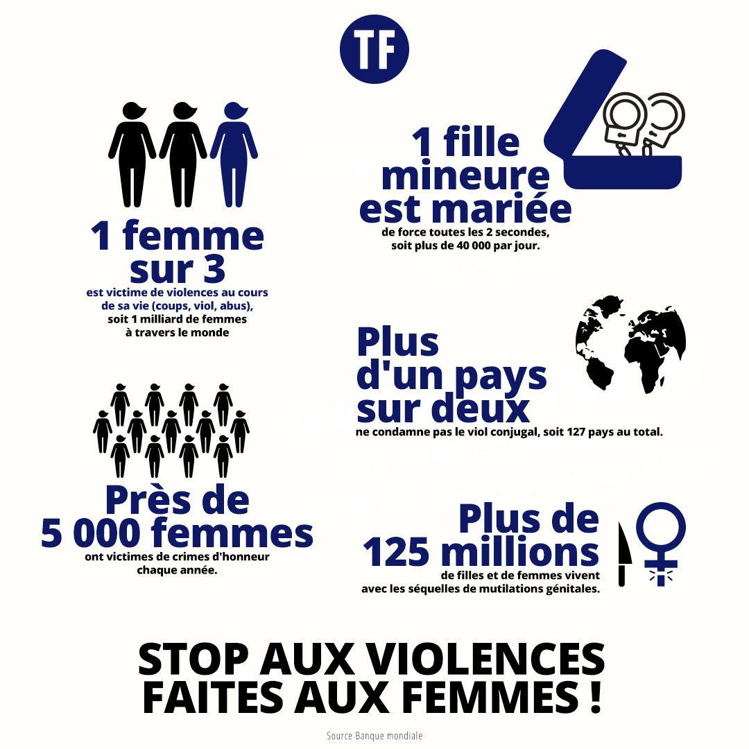 Quelques chiffres intolérables des violences faites aux femmes dans le monde. #25novembre #ViolencesFaitesAuxFemmes https://t.co/Qg4uaruDWV