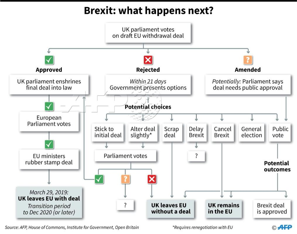 Brexit: what happens next? https://t.co/PdkgnSe5Ux