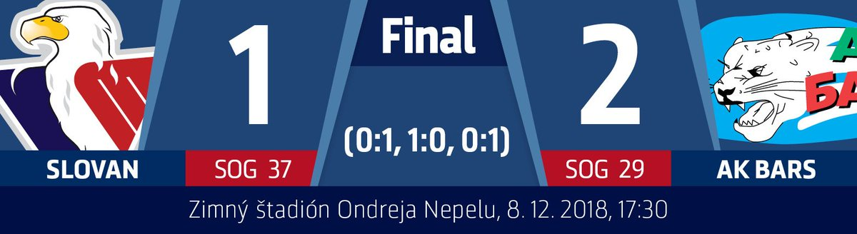 Tough loss for #hcslovan after good performance against @khl defending champion @hcakbars @khl_eng #VerniSlovanu https://t.co/CA97EJZNpy