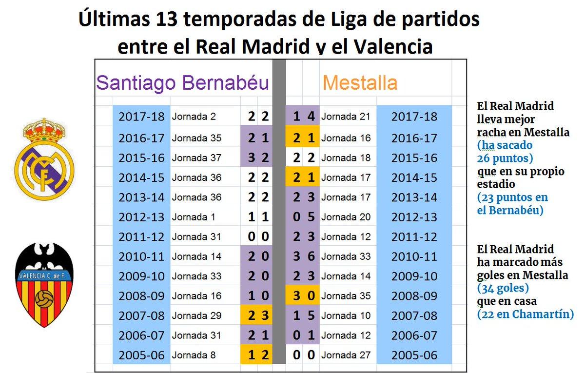 test Twitter Media - ❗ En las últimas 13 temporadas, el #RealMadrid ante el Valencia ha sacado más puntos en Mestalla que en el #Bernabéu. Datos, goleadas, resultados de los 83 #RealMadridValencia de Liga 🖱ἏƁƇ↝ https://t.co/nEfICG73mC https://t.co/r3eQogt3jG