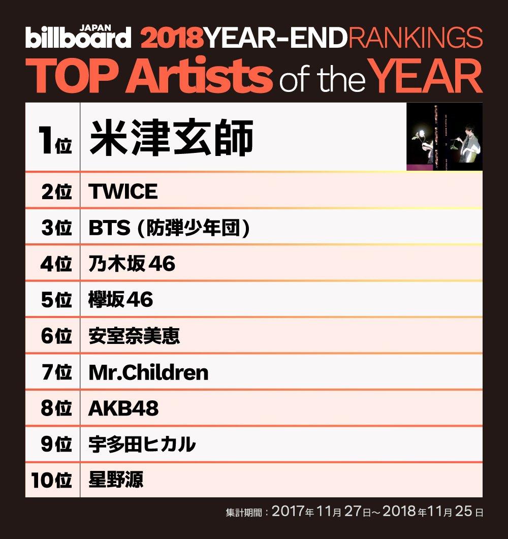 test ツイッターメディア - 【Billboard JAPAN TOP Artists of the Year 2018🏆】  1位 米津玄師 2位 TWICE 3位 BTS (防弾少年団) 4位 乃木坂46 5位 欅坂46 6位 安室奈美恵 7位 Mr.Children 8位 AKB48 9位 宇多田ヒカル 10位 星野源  https://t.co/bo81Tmm4yU https://t.co/gepRrE1JEn