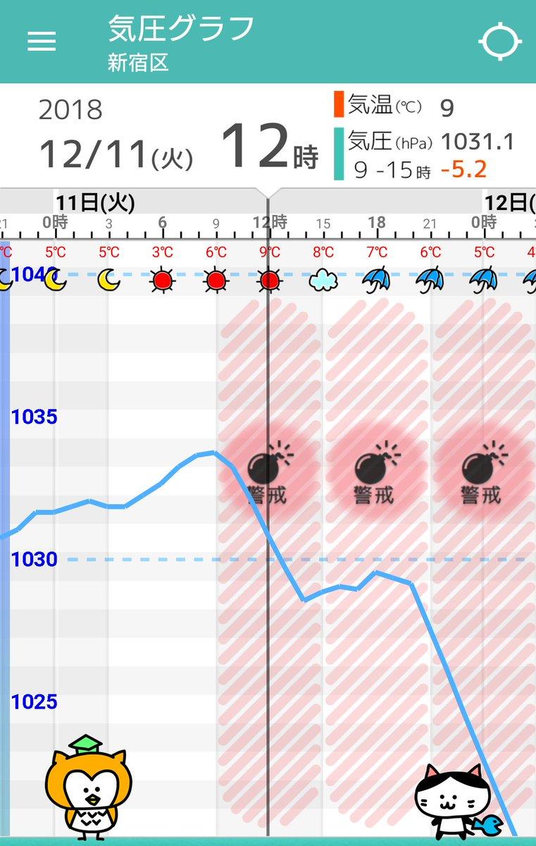 test ツイッターメディア - 【東京】気圧グラフ 明日12/11(火)は午前中は晴れていても、午後は雲が広がって夜はかなり冷たい雨に。山沿いでは雪になるので交通障害に注意を。平野部でも次の日にかけてみずれが混じる所も。気圧は急激に低下するので無理しませんように。  #頭痛ーる #気圧グラフ(https://t.co/QztdveLjrn ) https://t.co/DaOFygs5Gl