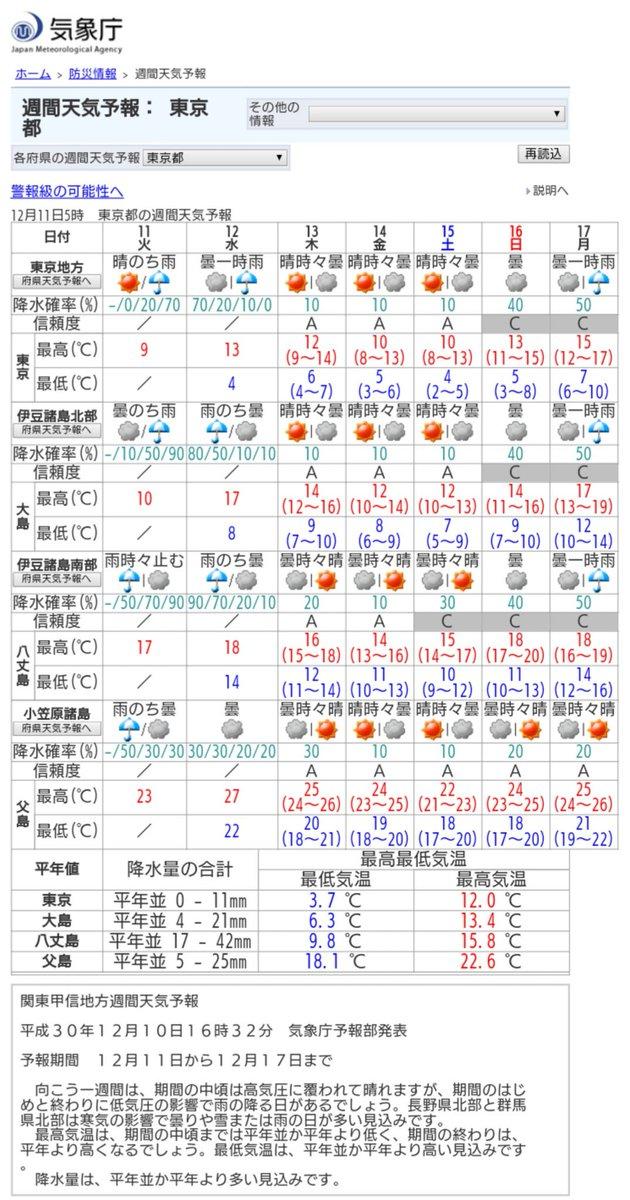test ツイッターメディア - おはようございます。 気になる、東京&千葉の週間天気予報をチェックすると 12/17 雨の予報ですね😭 でも、冷え込んで、雪とかでなくて良かった。(雪道苦手😅) https://t.co/LrjGmhZTWu