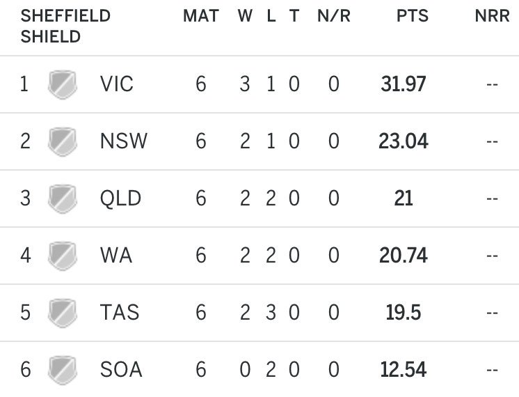 The #SheffieldShield table as the season reaches halfway and now takes a two-month break for the Big Bash https://t.co/egHTNn83zf