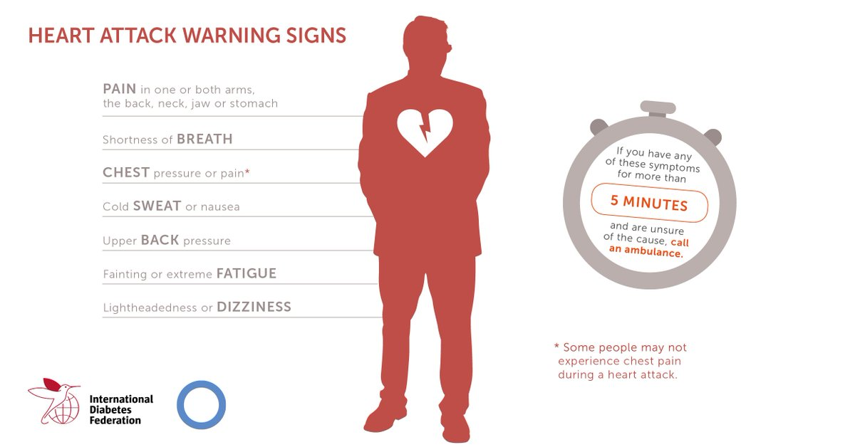 test Twitter Media - Heart attack is one of the cardiovascular complications you could develop if you have #diabetes. Make sure you know the warning signs https://t.co/s5cuykkCdc #CVD https://t.co/4eZcv0aSds