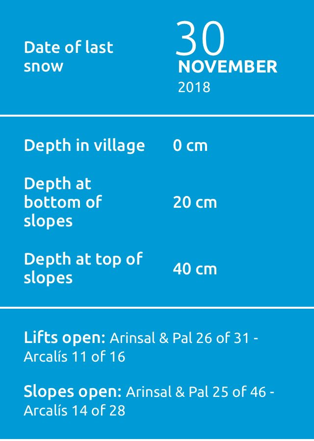 Here is the #snow data for today 12/12/2018 (Subject to change) #Andorra #ski #arinsal #vallnord #snowboard https://t.co/qd0T7I2PSX