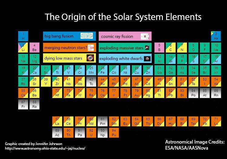 ¿Sabías que de los átomos que te forman, los de hidrógeno proceden nada menos que del Big Bang, y casi todos los demás de estrellas moribundas que esparcieron su contenido por toda la galaxia? Yo veo algo poético en ello... https://t.co/FrCnah9lnF