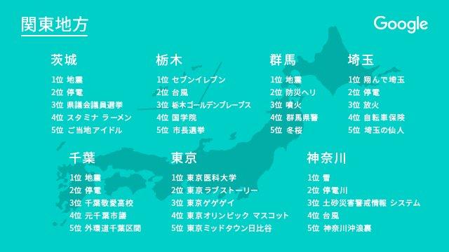 test ツイッターメディア - 【2018年 都道府県別Google検索ランキング👑:関東地方】 47都道府県名といっしょに検索されたキーワードランキング・最後は関東地方編。台風の影響による「 #停電 」の被害が大きかったことがわかる結果に。埼玉で1位の「 #翔んで埼玉 」ご存知ですか?→ https://t.co/8WsfTLNsyU https://t.co/iioZmImS4t