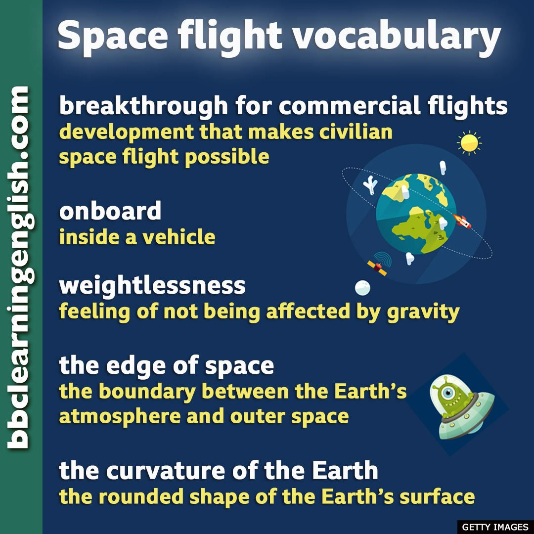 🚀A test flight by Virgin Galactic has reached close to the edge of space and returned to Earth safely. #Space tourism seems promising. Would you go to space for a visit? If you want to talk about it, here's some #vocabulary. #rocket #virgingalactic #learnenglish #spaceshiptwo https://t.co/tqIeqDxkfF
