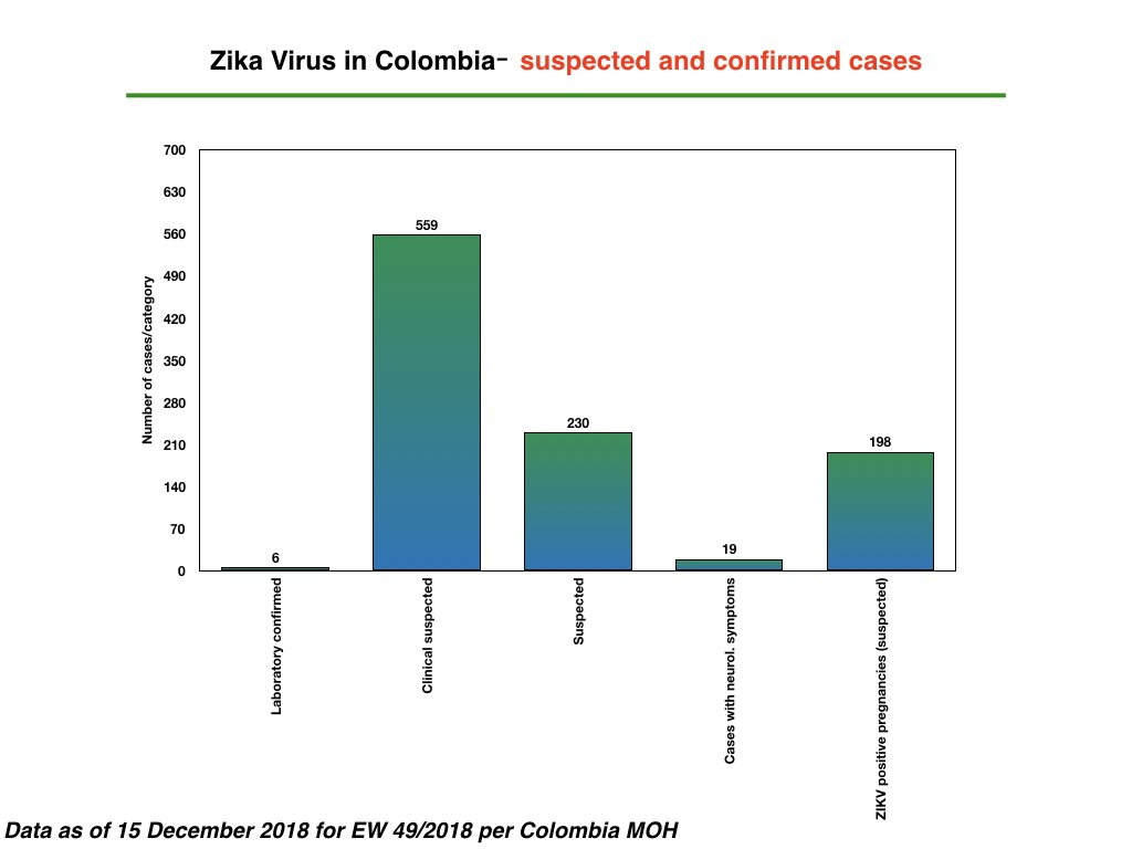 test Twitter Media - #Zika #ZIKV in Colombia: 789 suspected/6  laboratory confirmed cases; 198 suspected ZIKV+ pregnancies, 19 neurological cases with 1 #GBS; a total of 359 #Microcephaly cases reported for EW 49/ 2018 on 15 December per MOH https://t.co/1DN52HTFJA https://t.co/Ps8fFV0z8z
