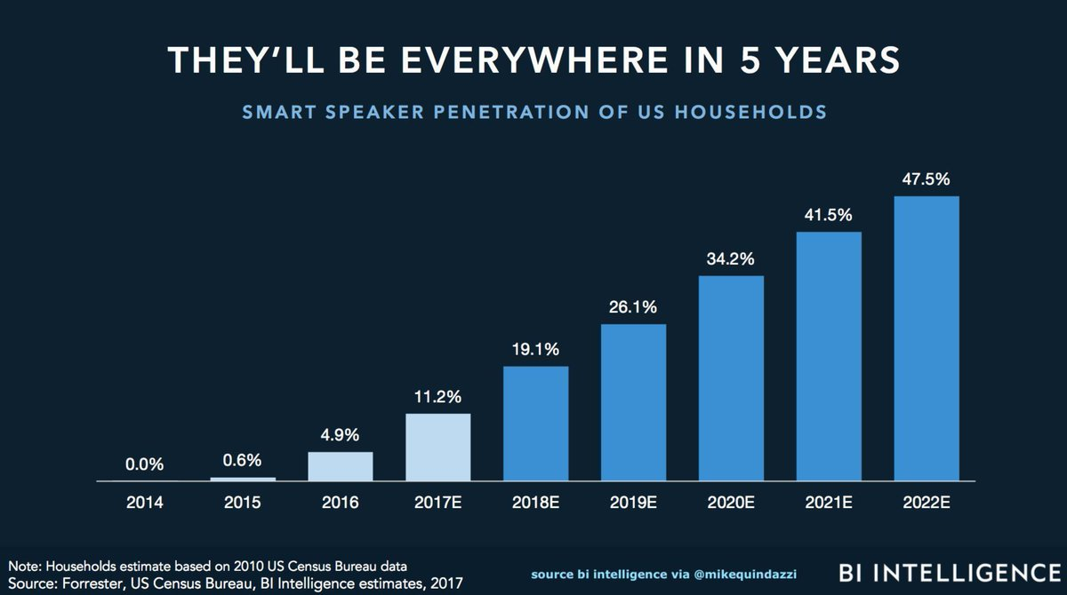 test Twitter Media - #RT @DES_show: RT @MikeQuindazzi: 1 in 2 #USA homes will have #VirtualAssistants by 2022 >>> @BIIntelligence via @MikeQuindazzi >>> #Echo #Alexa #GoogleHome #Siri #AI #IoT #ArtificialIntelligence #FinTech #eCommerce #OnlineShopping https://t.co/2NGnHONtA8