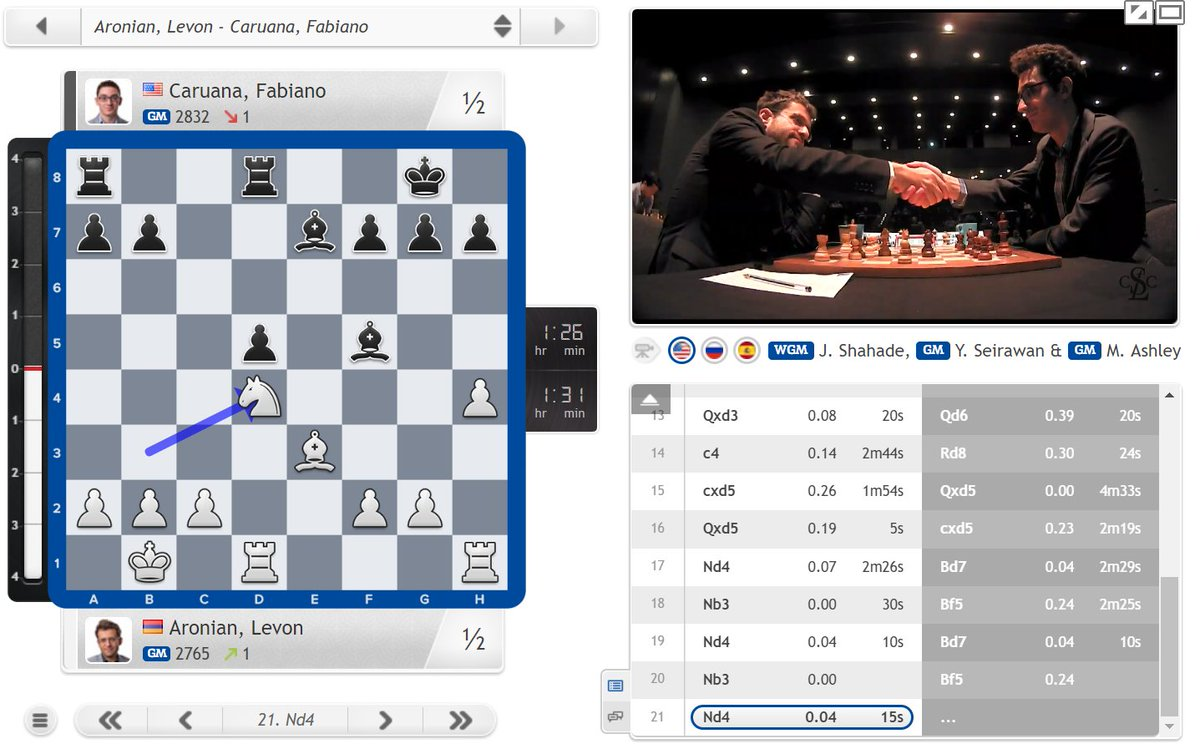 test Twitter Media - Aronian adopts the now standard approach to Caruana's Petroff - take a draw and aim to beat him in rapid or blitz chess! https://t.co/73SjDbh5zI #c24live #GrandChessTour #LondonChessClassic https://t.co/NDBLuX5AHd