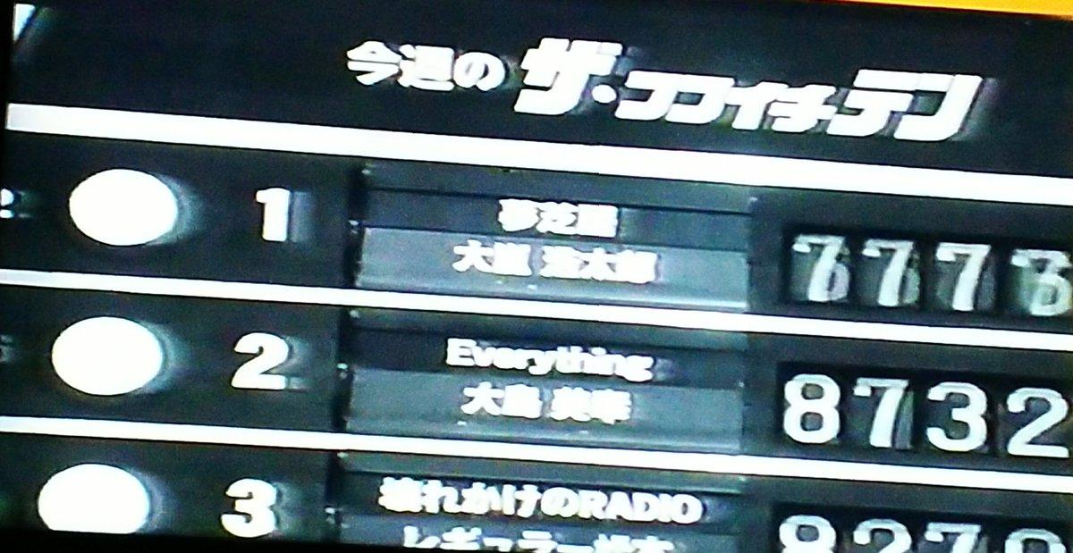test ツイッターメディア - 27時間TV2004① 大嵐(内村)「おはよう。本当におはよう。フジテレビの片岡飛鳥から『1位です』と言われて。じゃあ出ましょうと思ったら、もう5時半だね。私ね、ここしか出番ないのよ。南原はいっぱいあるんだけどね。」 岡村「ちょっと押し押しになってしまいまして」 https://t.co/Y5Dd8uIPLS