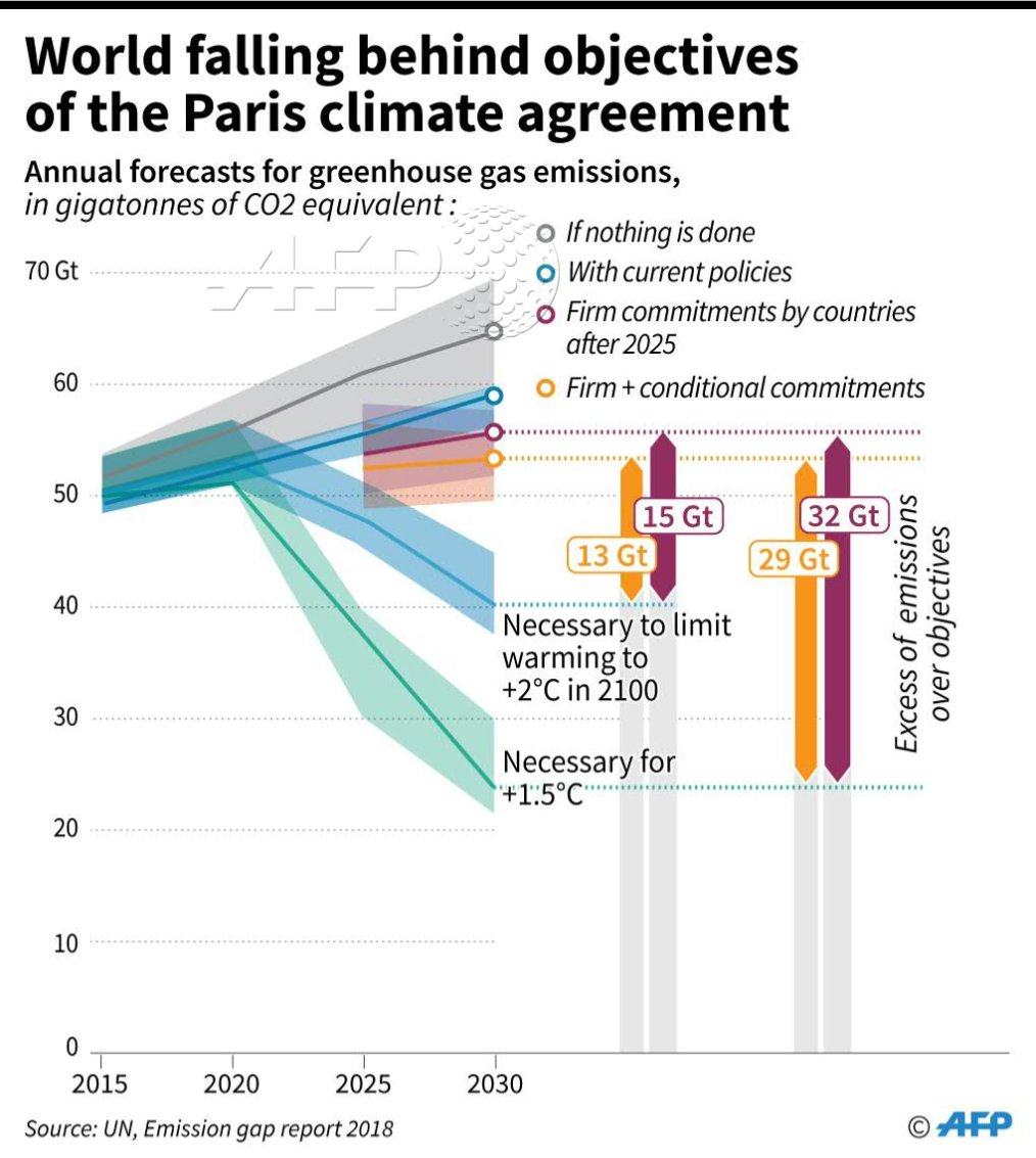 Objectives of #ParisAgreement https://t.co/p0TLCu4BNF