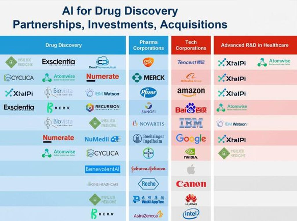 test Twitter Media - World's Top 20 AI Drug Development Companies https://t.co/Vs9zJFMVqT #DeepLearning #healthcare #artificialintelligence #machinelearning https://t.co/gN2YhMKjM5
