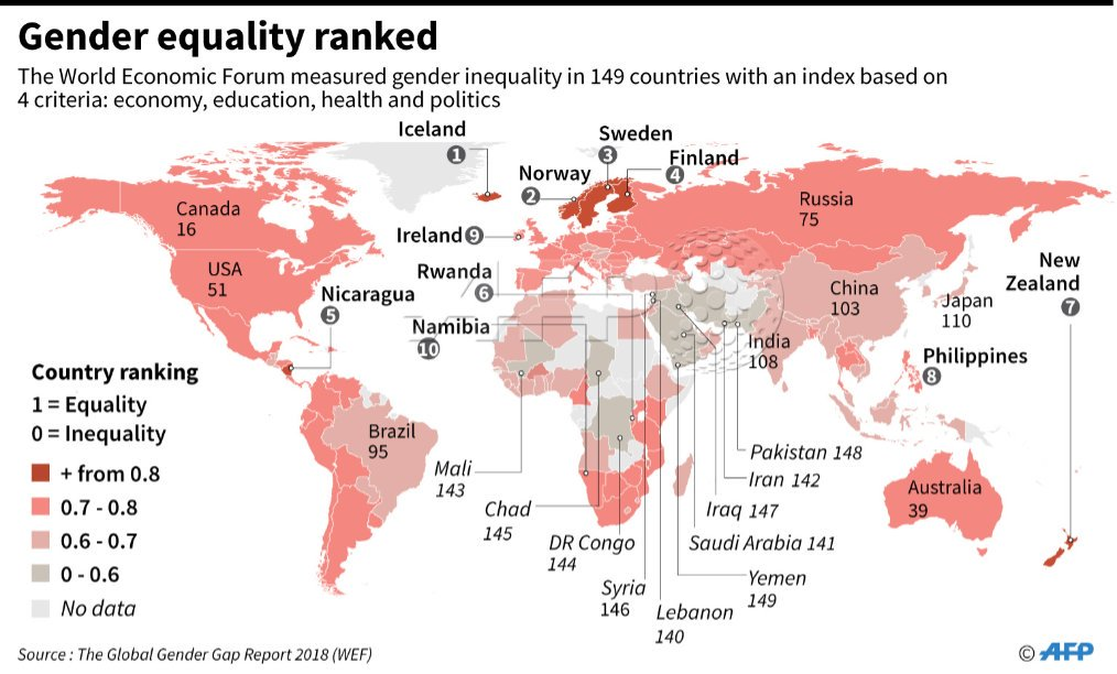 #Genderequality in the world - ranking https://t.co/EmA1rqa2fZ
