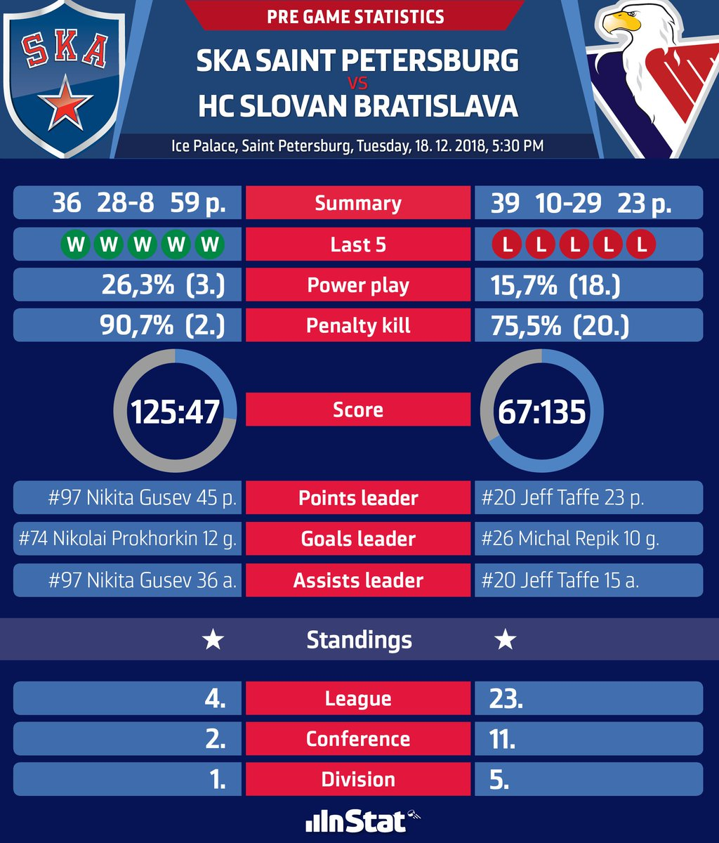 Pregame stats and match up info @hcSKA vs #hcslovan. Face off time 5:30 PM CET. @khl @khlmediateam #VerniSlovanu https://t.co/JTc7JC1WKr