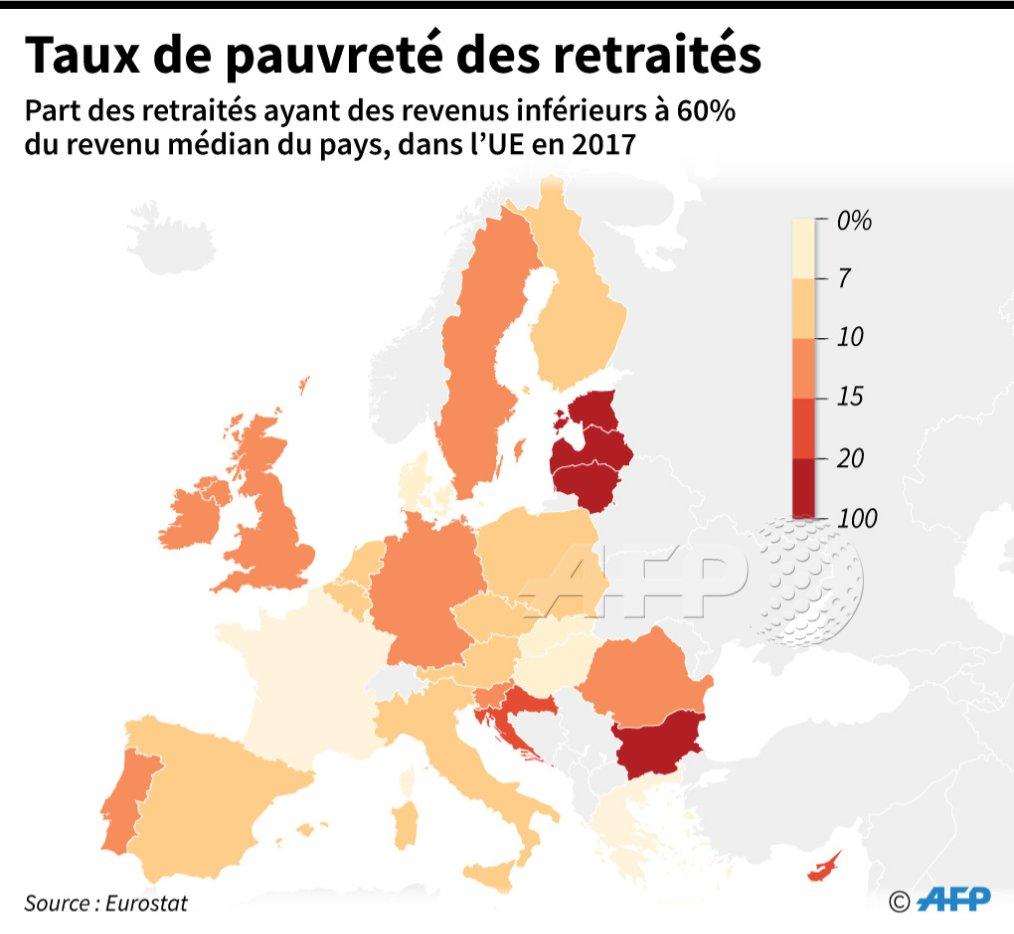 La part des retraités avec des revenus inférieurs à 60% du revenu médian du pays, par pays de l'Union européenne (source: Eurostat) #AFP https://t.co/LYByD1L75H