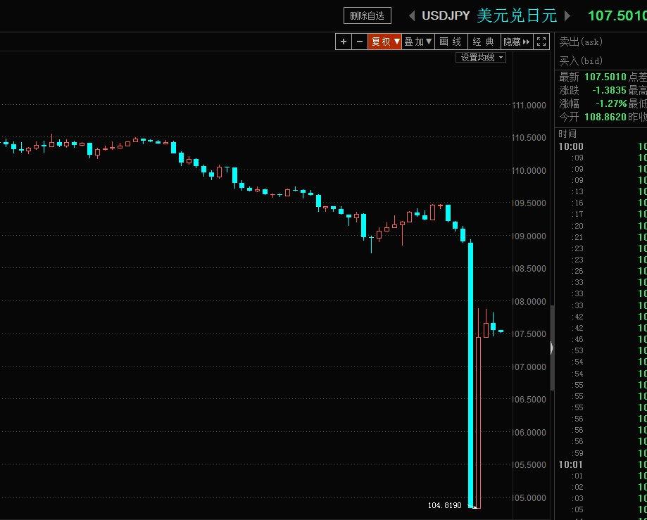 早上外汇市场血雨腥风,谁能想到新年开始的第一天,竟然是这样的方式开始,现在市场已经谨慎到了神经质,美联储、欧洲央行现在处境及其尴尬,如果按照时间表继续收紧,真不知道接下来会发生什么,可是负利率政策已经达到极致,央行们已经没有了货币工具,这就意味下一波金融危机的破坏力将是前所未有! https://t.co/m5umV8bFeP