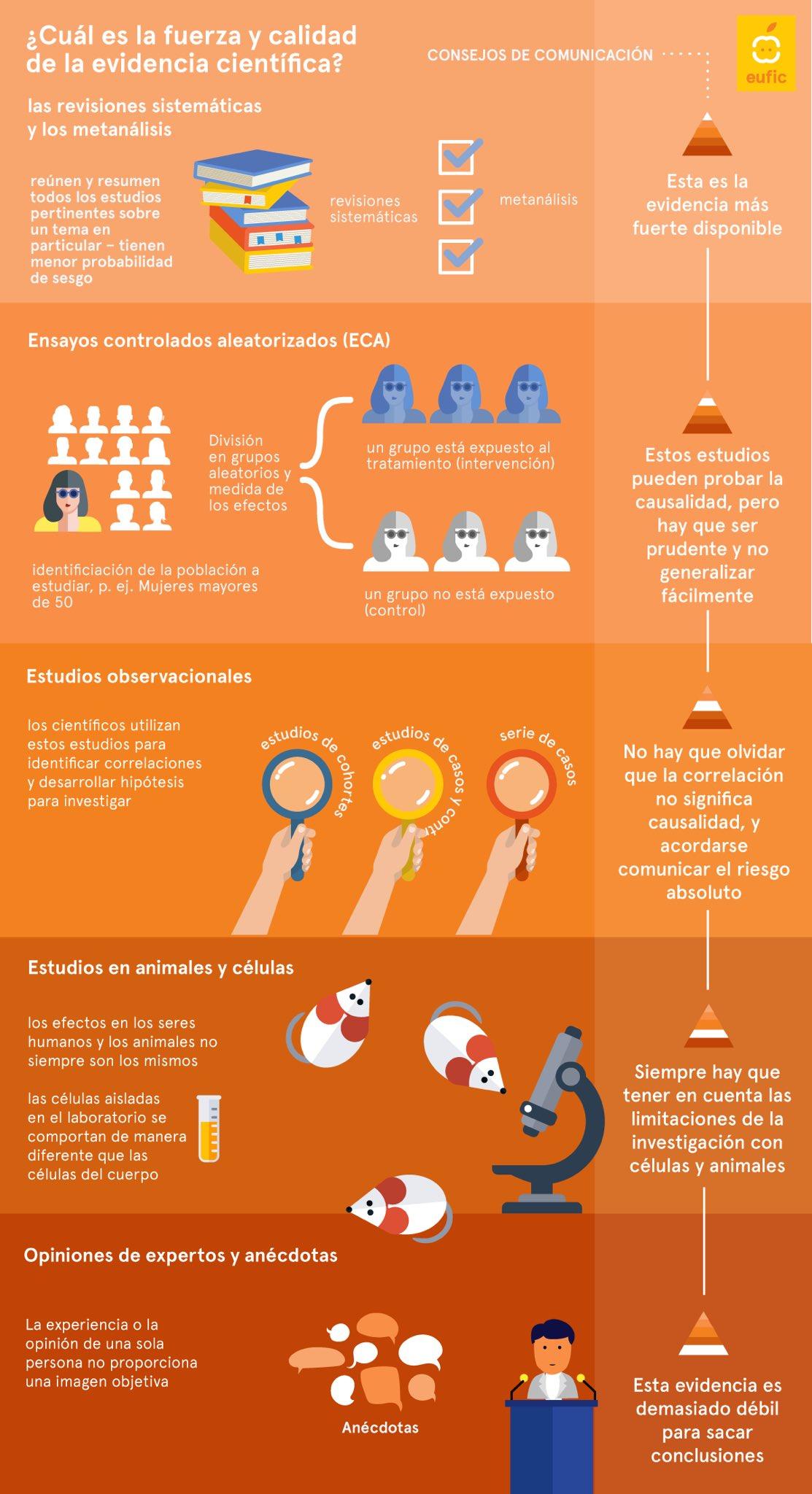 Niveles de evidencia científica. Pues no, la opinión de tu cuñado no sale... Genial infografía de @EUFIC   👌 https://t.co/xxj5HBrwRz