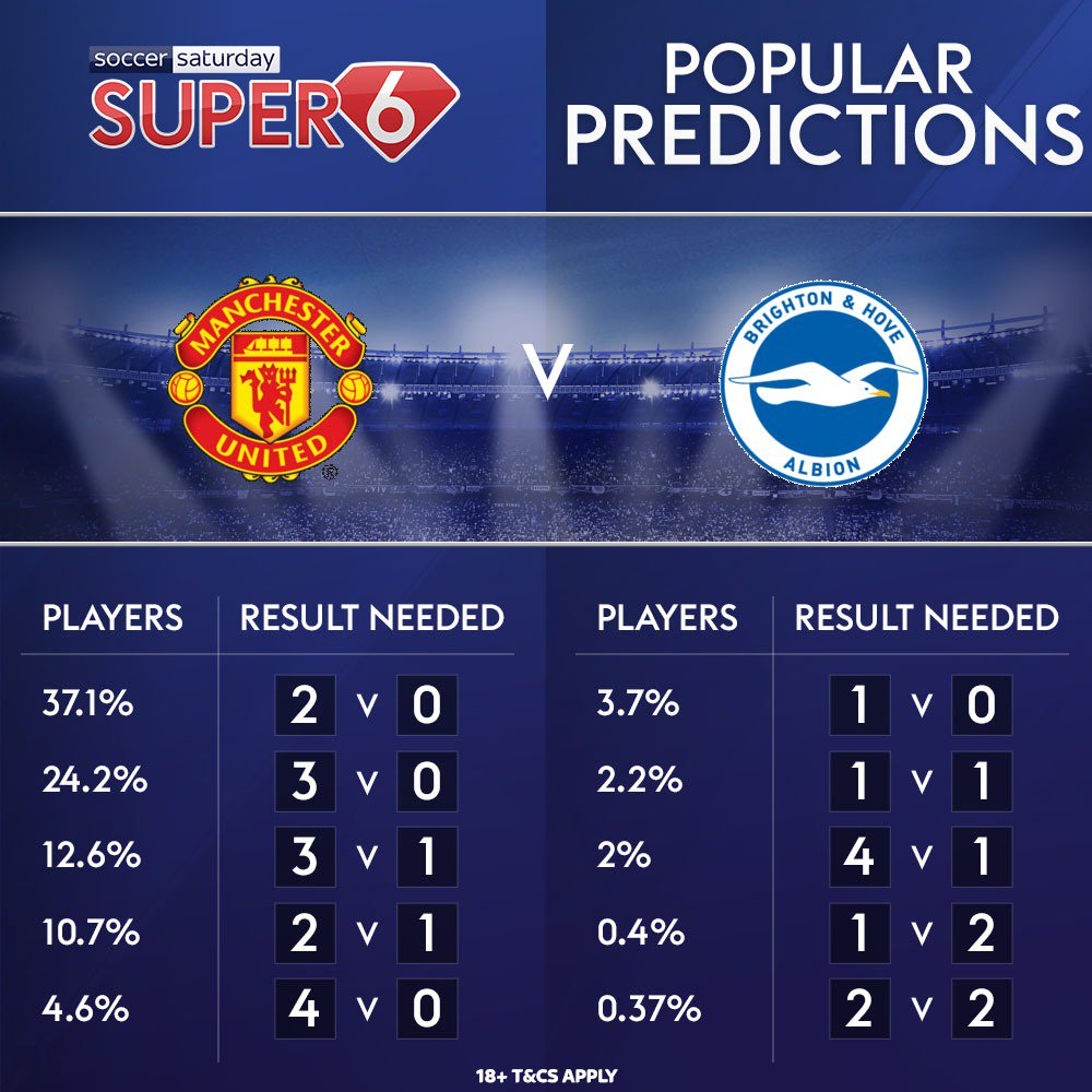 👀 Here is how #Super6 entrants see #MUFC v #BHAFC going... https://t.co/gZpInf6D5Q