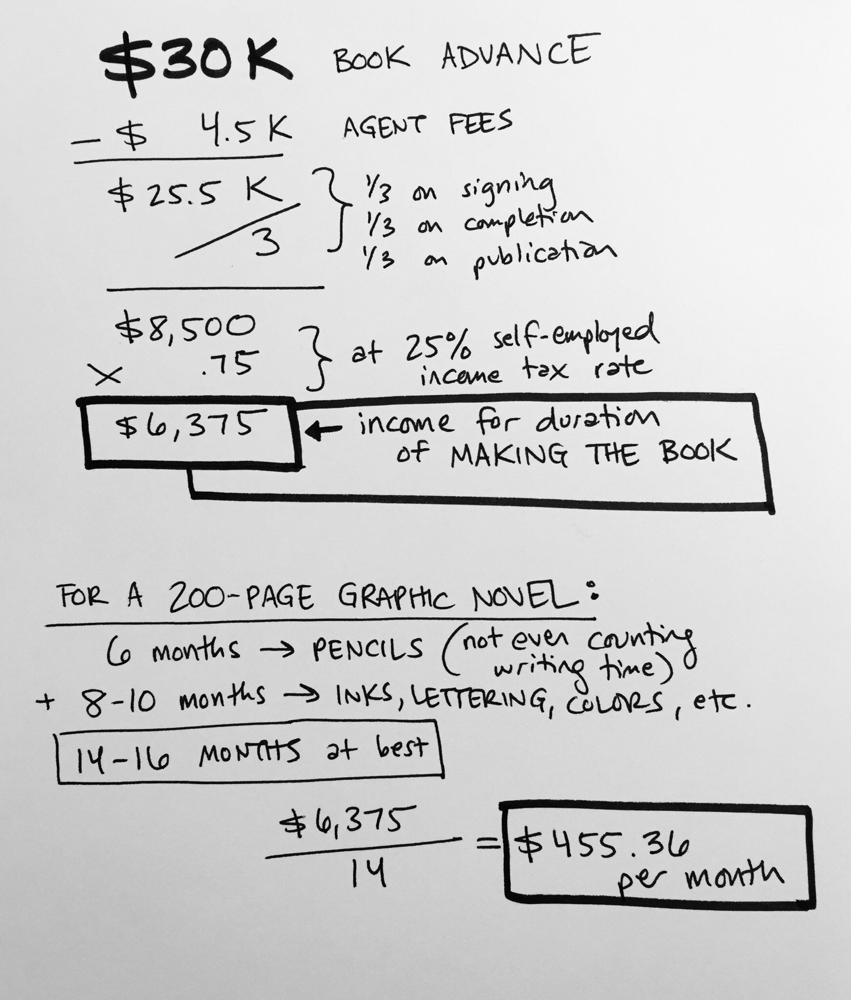 In reference to the full-time author income of $20.3k, here's a hypothetical breakdown of a cartoonist's income drawing a graphic novel. It's no joke. This is why we draw at a breakneck pace, take speaking fees & do multiple full-time projects at once. We have no other option. https://t.co/jWxt6HlWP1