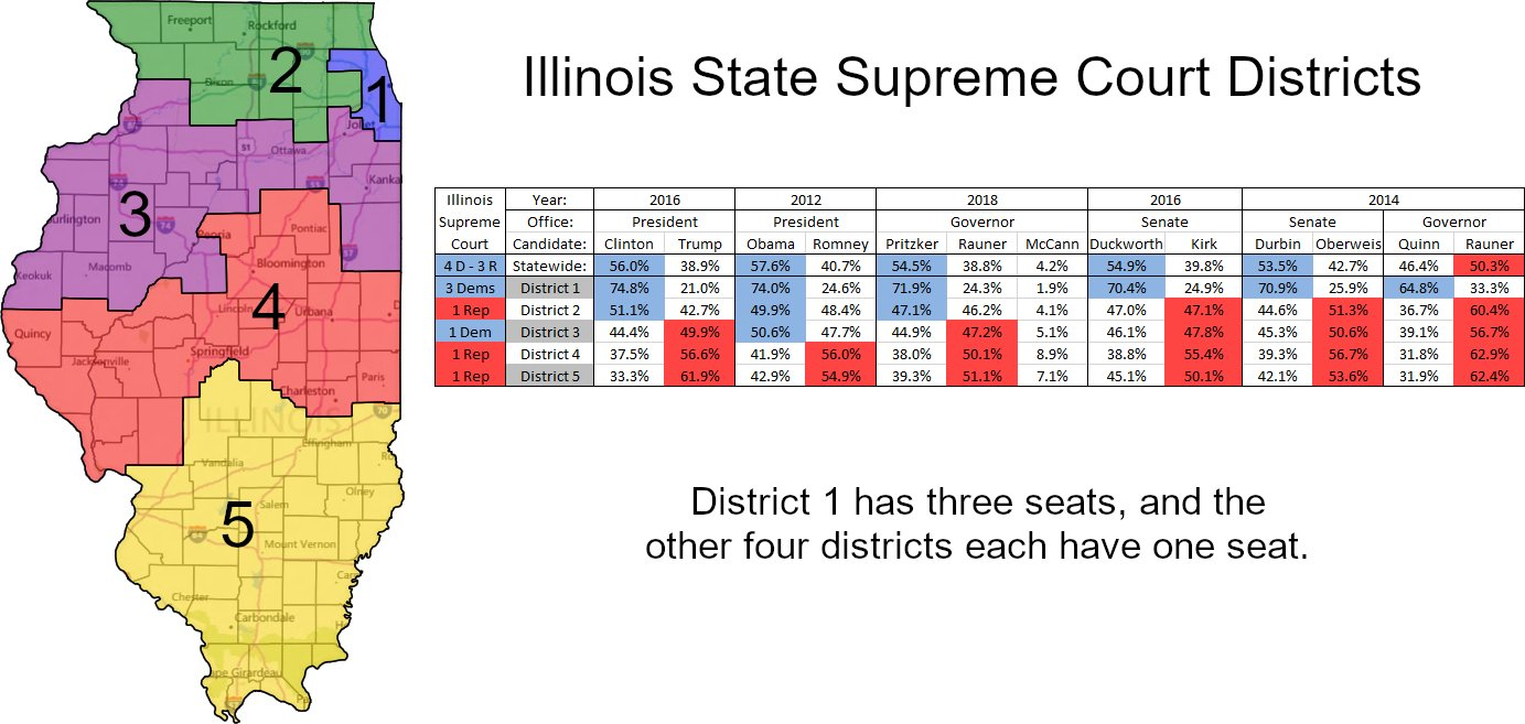 Illinois' Supreme Court is 4D-3R & elections are partisan. The districts (Dist 1 has 3 seats; others have 1 each) are malapportioned favoring southern IL, & the median seat (Dist 2 since 2016) is so far to the right of the state that it rivals some outright gerrymanders elsewhere https://t.co/IHWBYLqNuR