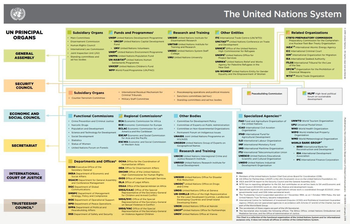 The new @UN org chart post reforms.