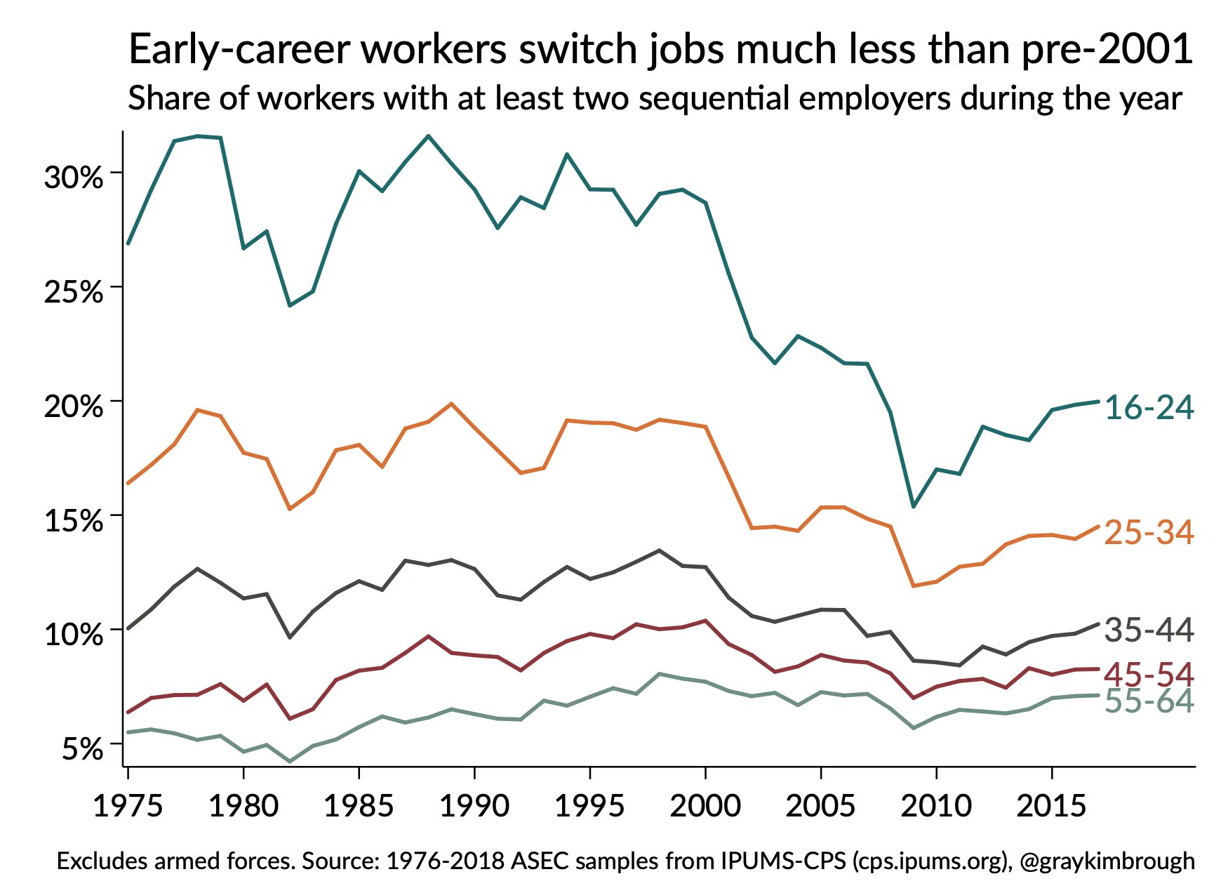 """Let's be clear: millennials are not """"job hopping."""" Young adults aren't even switching jobs at anything close to the levels of those in their age groups before 2001. https://t.co/YyteHquu6K"""