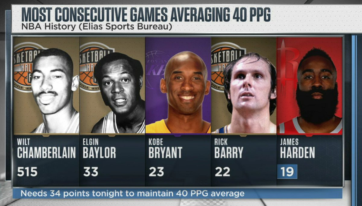RT @ESPNNBA: If James Harden scores 34 points tonight, he'll be averaging 40 PPG over his last 20 games. https://t.co/Z2f6J5Ojfb