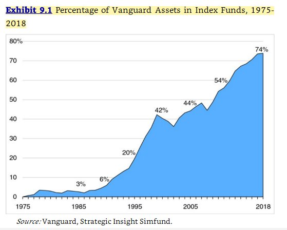 This chart from the book shows how patient he had to be for his index fund idea to really take off. For most of their history active funds were a much larger component of Vanguard's AUM https://t.co/z127PCFdfl