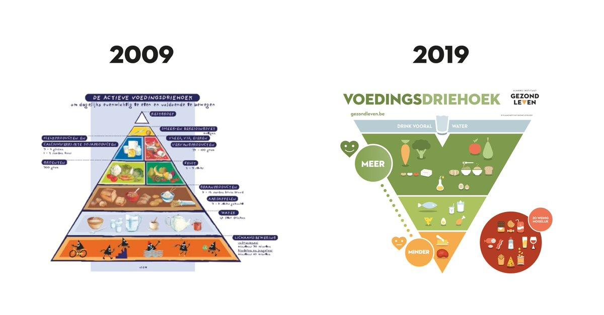 test Twitter Media - Tien jaar geleden spraken we over de 'actieve voedingsdriehoek'. In 2019 staat de driehoek op zijn kop en ligt de focus op plantaardige onbewerkte voeding zoals groenten, fruit en peulvruchten. Goed voor jouw gezondheid én onze planeet. #10YearChallenge https://t.co/XTMbtprRSC