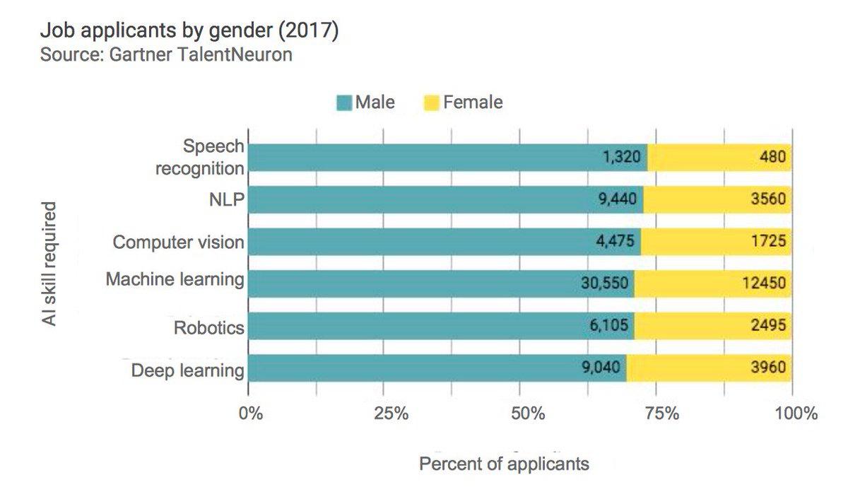 test Twitter Media - #ArtificialInteligence Index Report 2018:  Job applicants by gender (2017)  #NLP #DeepLearning #Robotics #speachrecognition  @SpirosMargaris @andi_staub @Ronald_vanLoon @Paula_Piccard @leimer @sbmeunier @FinMKTG @MikeQuindazzi @evankirstel @KirkDBorne @psb_dc https://t.co/5kS7k70Ev8