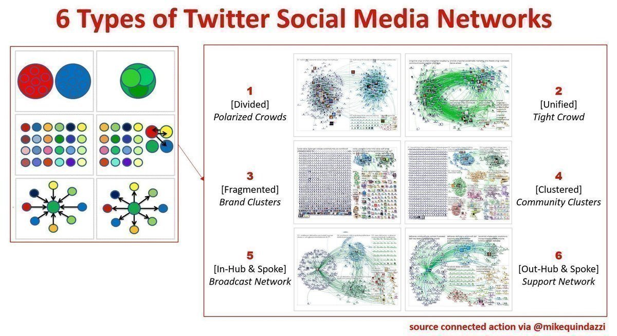 test Twitter Media - 6 Types of #Twitter #SocialMedia Networks [#INFOGRAPHICS]  by @nodexl   #InternetOfThings #DigitalMarketing #Analytics #DataScience #tech #startups #DataScientists #SocialNetworks #RT   Cc: @MikeQuindazzi @ravikikan @Fisher85M #DeepLearning #IoT #BigData #infographic MT: @mi https://t.co/iF70k1etu2