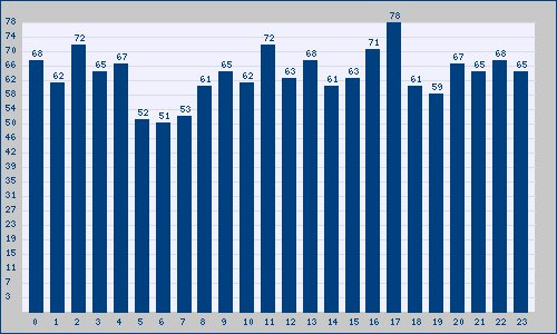 El mayor número de Tendencias en España para el viernes 18 tuvo lugar a las 17 horas: https://t.co/8fwRnnmApZ https://t.co/WPRMGPypn9