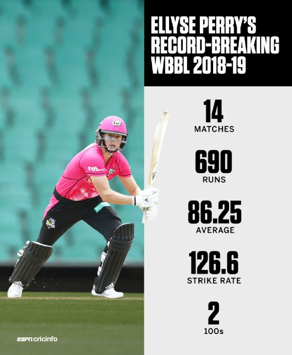 Will Ellyse Perry extend her stunning run to the knockout stage?   https://t.co/oukv9YNIAZ #WBBL04 https://t.co/HYVOhMjcfp