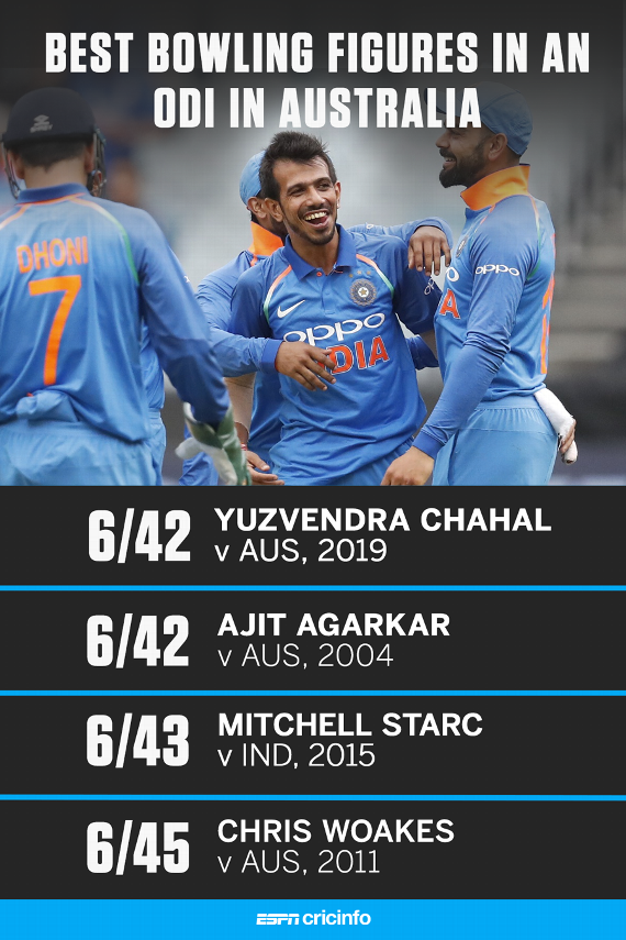 Chahal's record haul ends with the victory it deserved   https://t.co/HTPgXUqZw9 #AUSvIND https://t.co/QE1sCTfENg