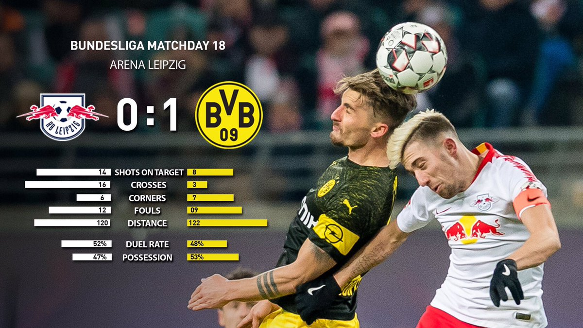 The numbers behind today's victory 📈📊  #RBLBVB https://t.co/iYe5vnnO0D