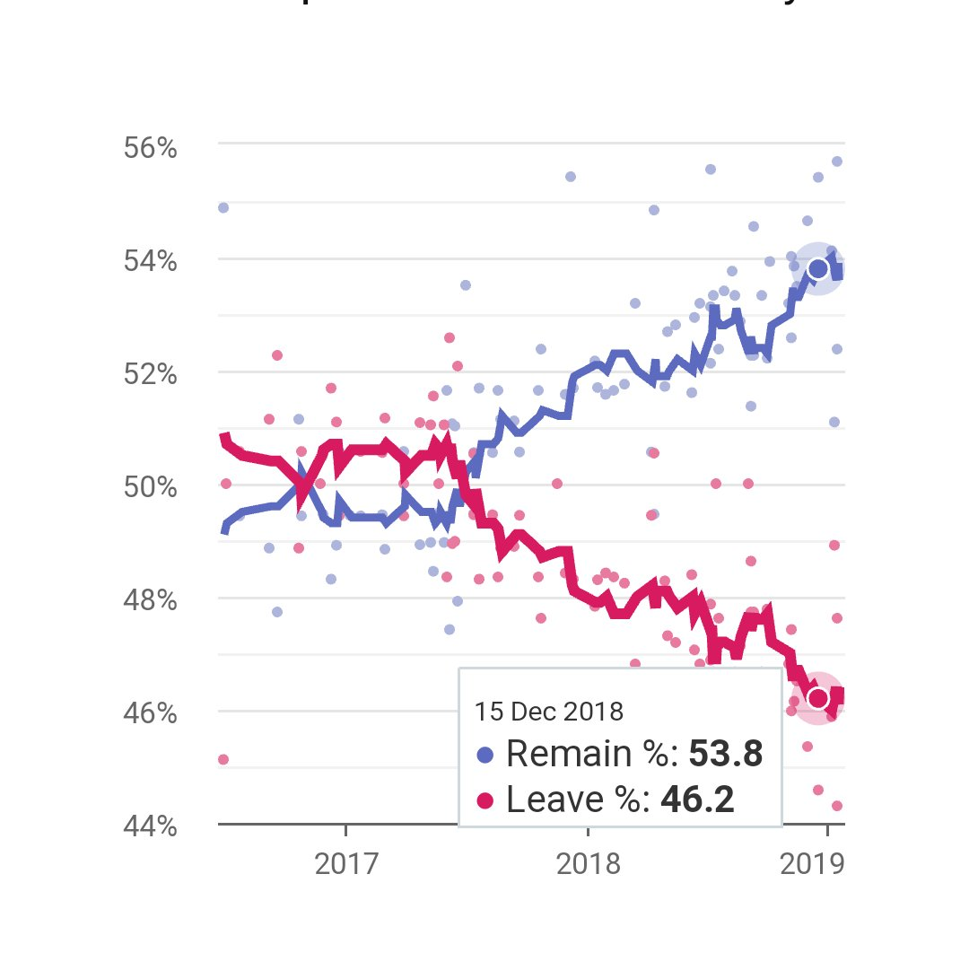 @ColonelAgile @1979aqWAREW @EuropeElects Opinion steadily shifting towards remain https://t.co/VwBNBYteHW https://t.co/bR3mkOmdUM