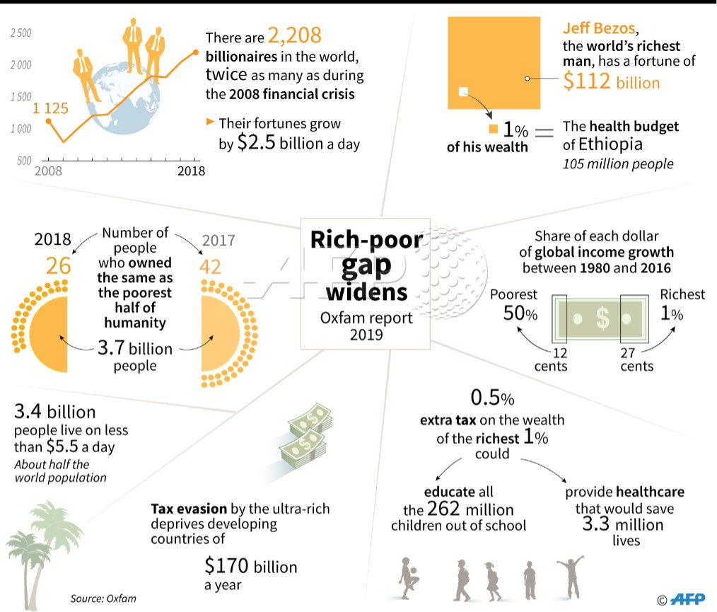 Gap between rich and poor widens according to @oxfamgb https://t.co/Q69JfjGDqN