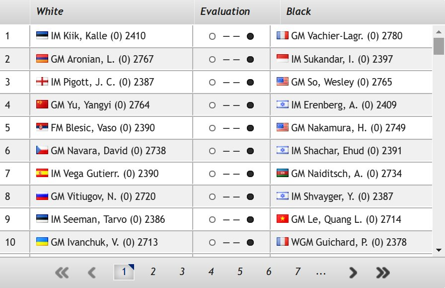 test Twitter Media - MVL, Aronian, So, Yu Yangyi, Nakamura, Ju Wenjun, Gukesh & co. are in action in the 2019 Gibraltar Masters, that starts tomorrow! Round 1 pairings: https://t.co/Z1g6cUmAZ6 #c24live #GibChess https://t.co/VL5oktEtUB