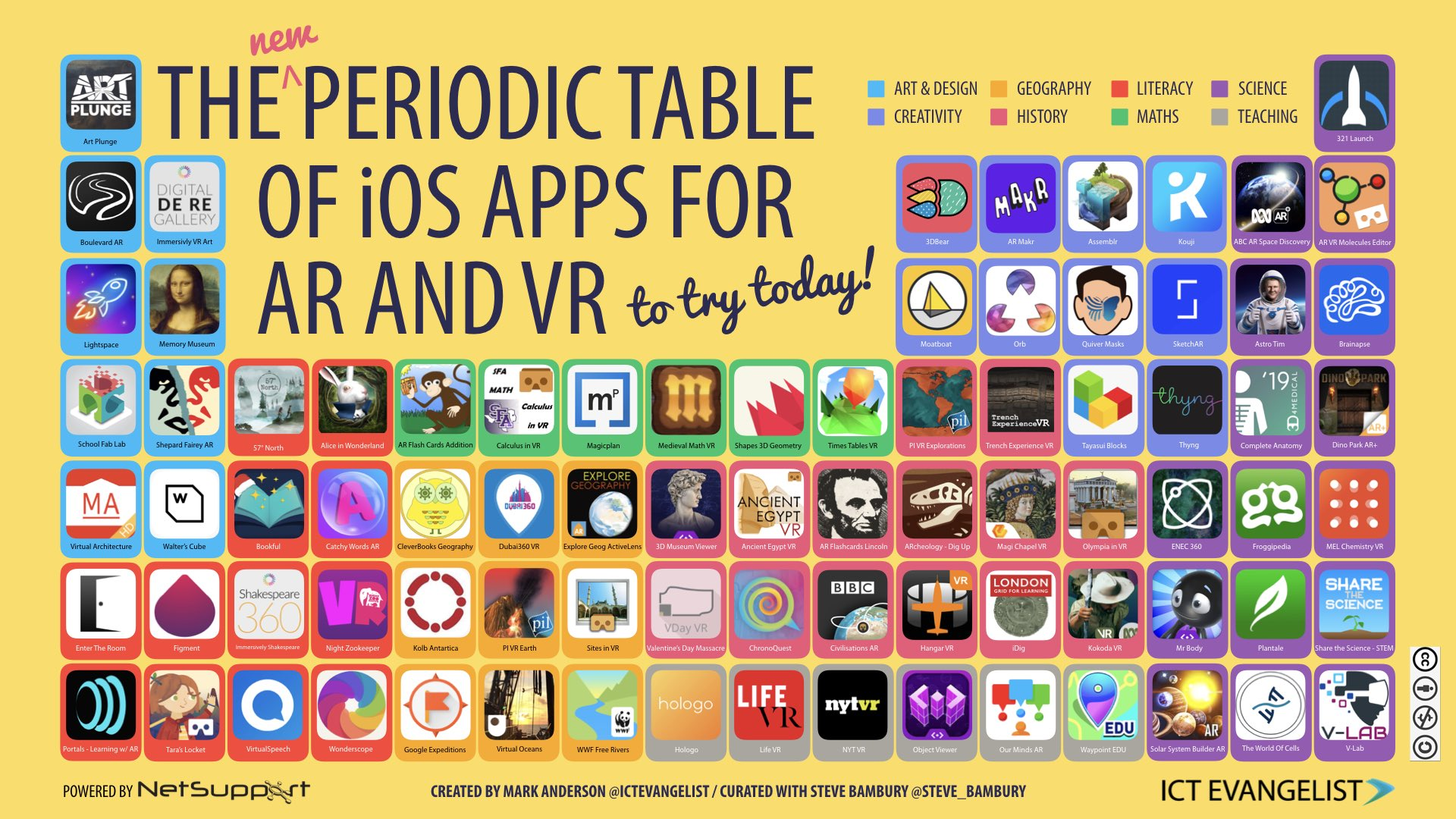I'm very pleased to be able to unveil the updated Periodic Table of iOS Apps for AR & VR 2019 🤔💡🏆💫  Another fab collaboration with @steve_bambury, we hope you find it useful! Blog post to follow!  #AppleEDUchat #AppleTeacher #BETT2019 #ISTE19 #FETC #ARVRinEDU https://t.co/AINe3TNj4w