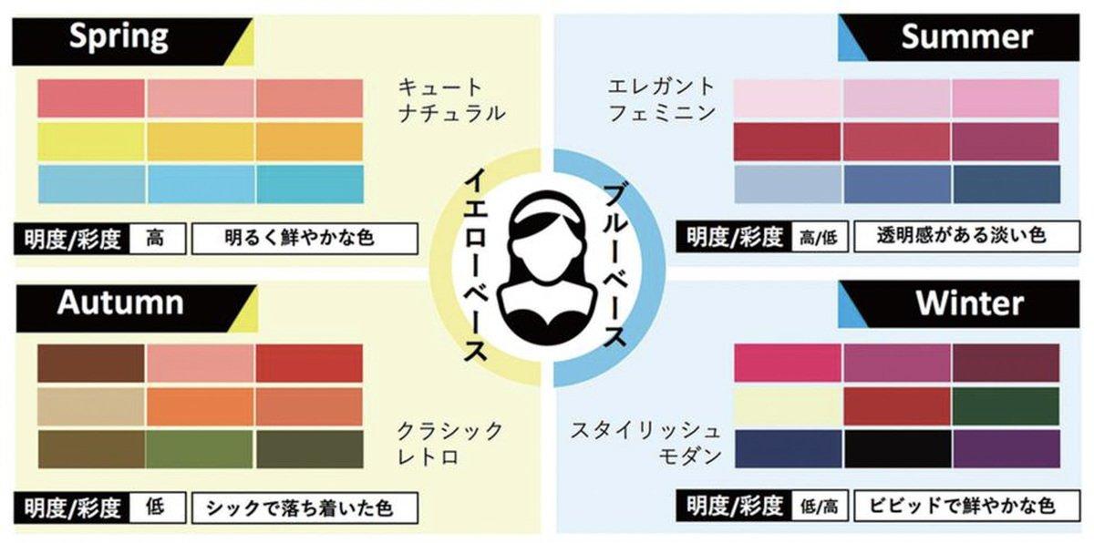test ツイッターメディア - 【人気記事】顔写真からパーソナルカラーを数秒で判定。メーキャップブランド「ヴィセ」が日本初のパーソナルカラー判定サービスをスタート https://t.co/z3EZviKQ9e https://t.co/ElM3aEMA46