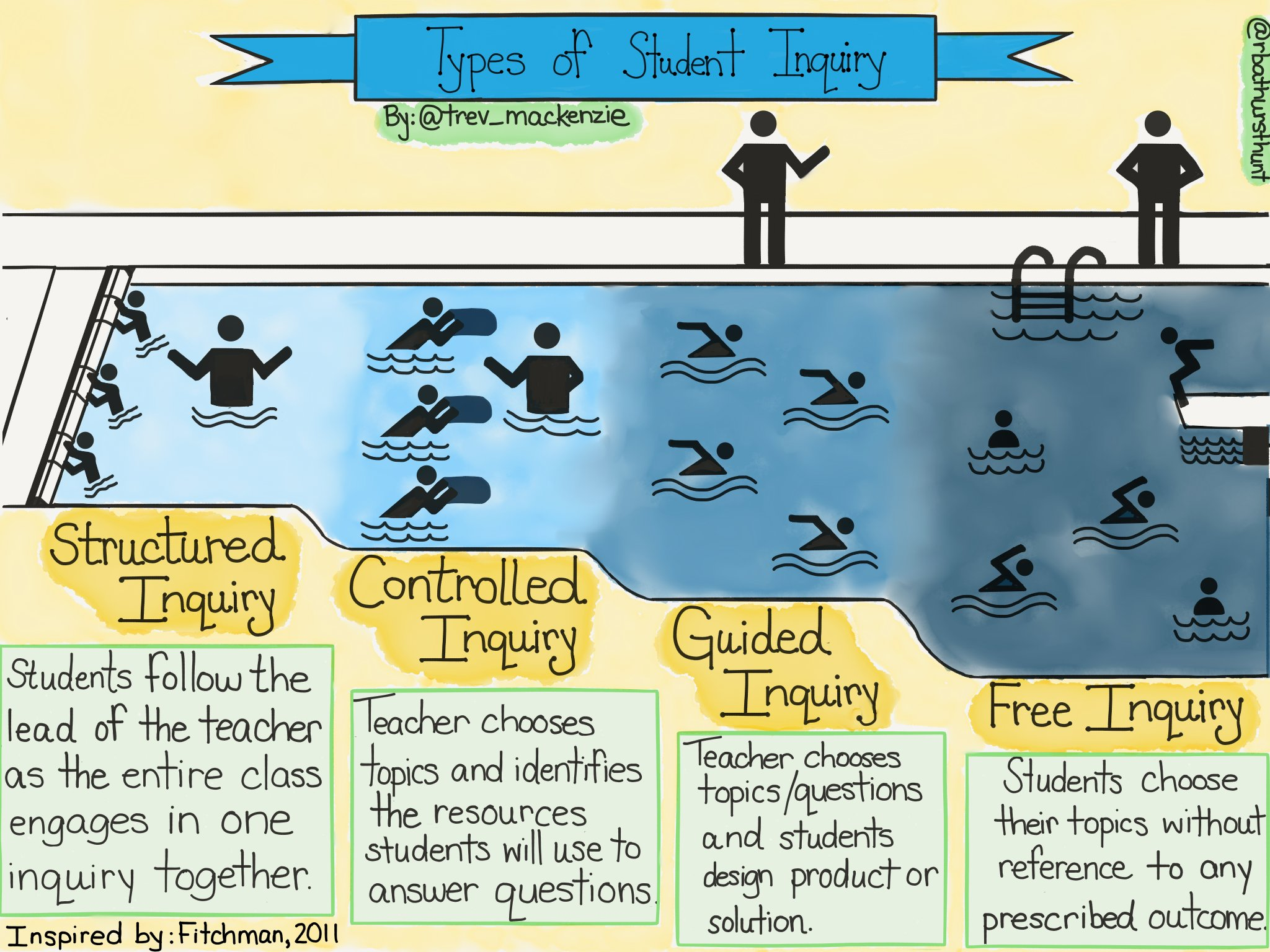 Consider scaffolding into student agency, not throwing students into the deep end of #inquiry, and being intentional in your processes and structures.  #caedchat #cuechat #tosachat #onted #aussieED #ibpyp #asiaED #InquiryMindset #edchat #plearning https://t.co/nBJE2kuT4S