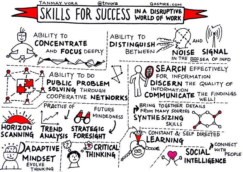 #Success Skills in a Disruptive World 🌎of Work 📈 (Graphic by @tnvora via @helene_wpli and @alvinfoo) #DigitalTransformation #Infographic #Industry40 #FutureOfWork #WednesdayWisdom https://t.co/jqNO3vj0yr